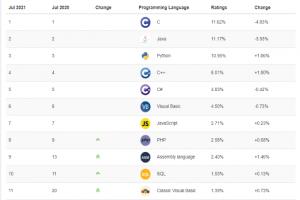 Index Tiobe juillet 2021 : Java, C et Python dans un mouchoir de poche