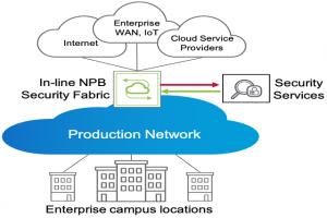 Qu'est-ce que le Network�as�a�Service (NaaS)��