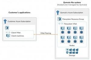 Qumulo�s'installe sur Azure apr�s GCP et AWS�