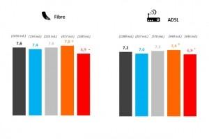 En 2020, les clients mobiles plus satisfaits que ceux du fixe