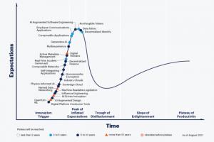 Confiance et IA au coeur du Gartner Hype Cycle 2021