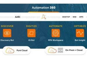 Automation Anywhere acc�l�re sur l'adoption du RPA