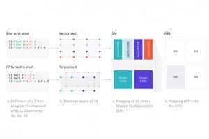 Triton, un langage pour mieux exploiter les GPU sur le deep learning
