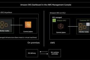 Amazon EKS Anywhere en disponibilit� g�n�rale