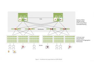 Juniper Networks�ajoute � Mist�la prise en charge d'EVPN-VXLAN�