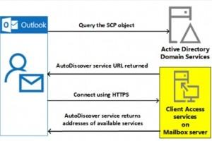 Exchange Autodiscover peut entra�ner une fuite d'identifiants Outlook