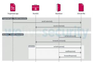 FontOnLake, des malwares discrets pour les syst�mes Linux