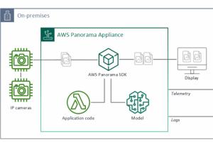 AWS rend l'analyse d'image par IA disponible � tous avec Panorama