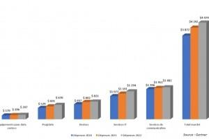 Les d�penses IT mondiales en route vers les 4 400 Md$