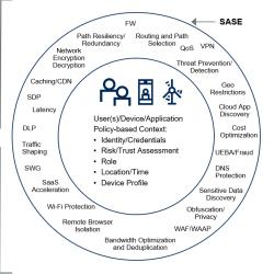 Le concept SASE est l'exact opposé des architectures sécurité en étoile conventionnelles .